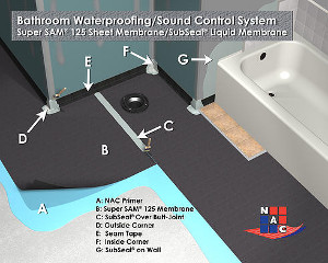 Etonnant The Extreme Waterproofing System Now Provides A Variety Of Options For  Bathroom Installations Utilizing NAC Sound Control Membranes And SubSeal  Liquid ...