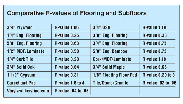 Radiant Heating And Effects On Flooring