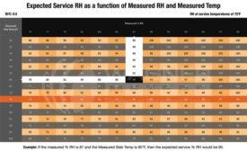 Service Temperature Adjustment Table